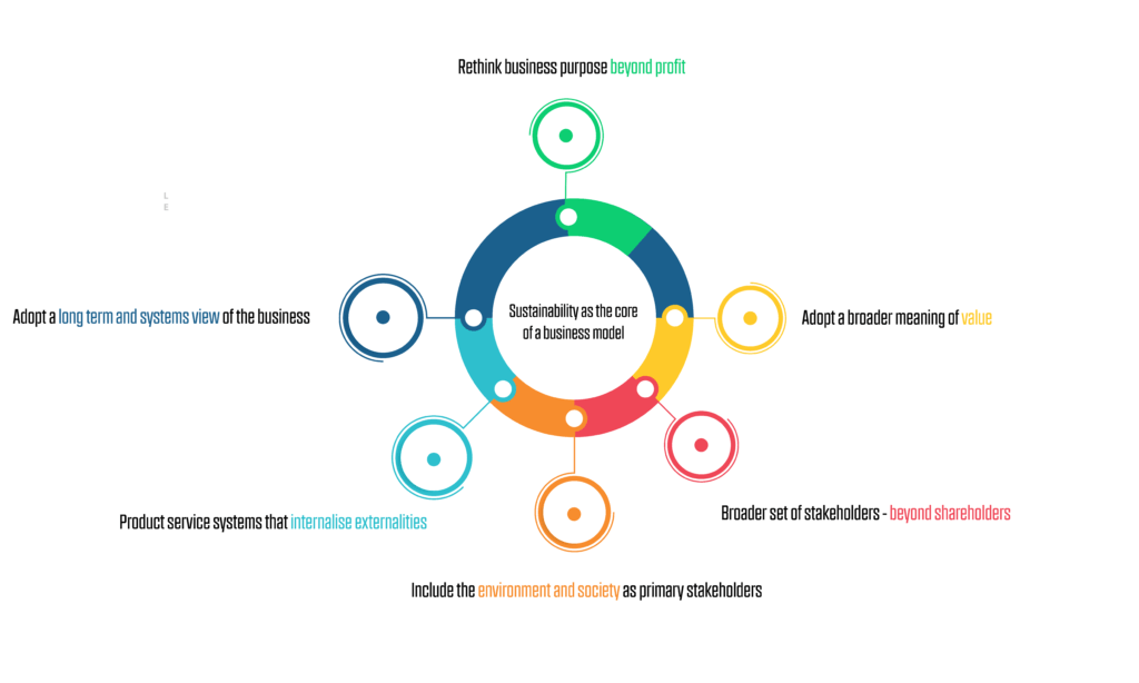 attributes of a sustainable business model